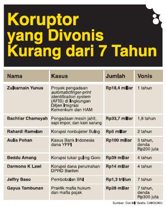 Enaknya jadi koruptor di Indonesia