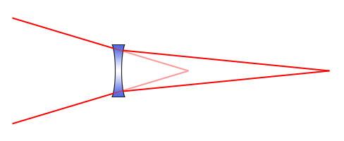 Lintasan cahaya dengan dan tanpa teleconverter (http://starizona.com)