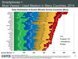 Laporan Milward Brown AdReaction yang menunjukkan tingkat durasi konsumsi media layar televisi dan ponsel pintar di sejumlah negara berkembang dan maju. Indonesia menduduki urutan pertama dengan rata-rata konsumsi media 540 menit. (@KPCB/Twitter)