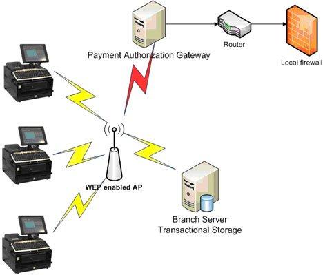 Contoh konfigurasi jaringan ritel yang terintegrasi