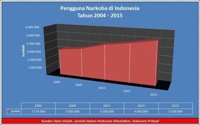 Jumlah Wirausaha Indonesia Baru 3,1 Persen dari Populasi