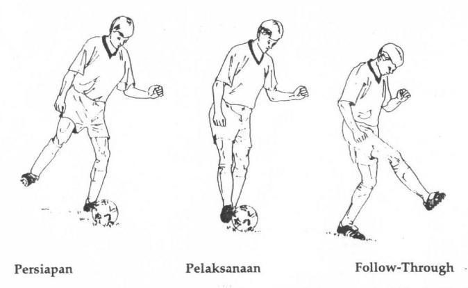 Cara Menendang Bola Dengan Kaki Bagian Dalam