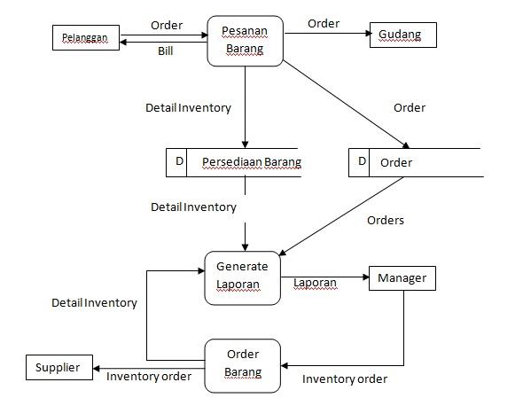 Apakah data flow diagram dfd itu oleh zulkarmen kompasiana caption captiondfd level 1 sumber httpszulkarmen caption dfd level ccuart Image collections