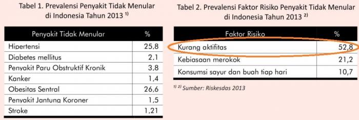 Faktor Resiko Penyakit Tidak Menular (dok. pusdatin.kemkes.go.id)
