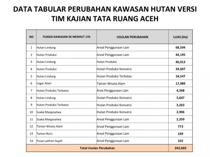 Temuan Tim KTRA Terhadap Usulan RTRW Aceh (Sumber: mongabay.co.id)