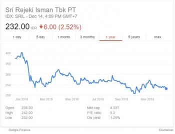 Analisis Good Company Bad Stock PT Sri Rejeki Isman, Tbk
