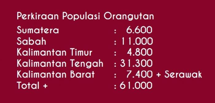 Data Capture dari Forum Orangutan Indonesia (Forina)