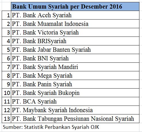 Mengukur Keberhasilan Spin Off Bank Syariah Di Indonesia Halaman All Kompasiana Com