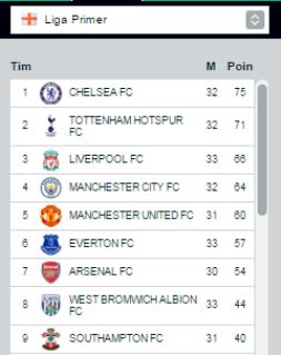 Manchester United Gagal ke Liga Champions?