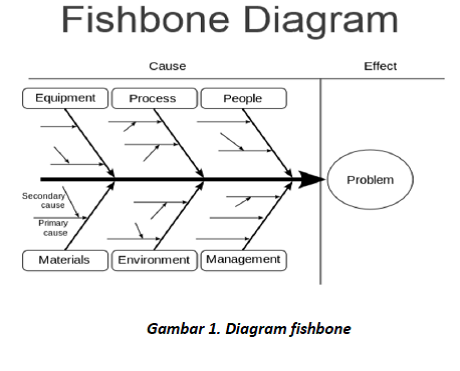 Toyota Fishbone Diagram Research Paper Academic Service