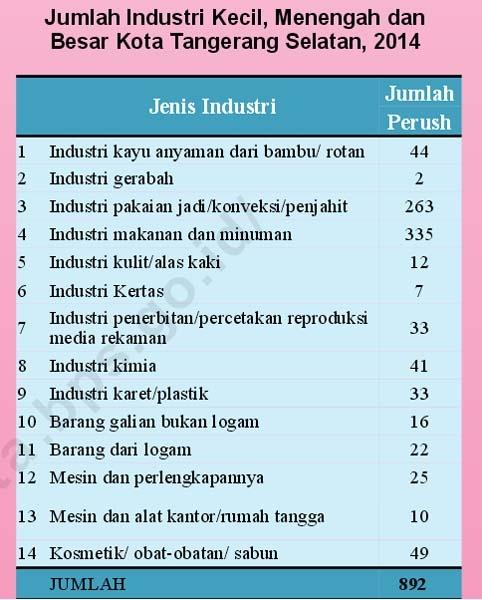 Jumlah Industri Kecil, Menengah dan Besar di Kota Tangsel. (Sumber: BPS Kota Tangsel, 2014)