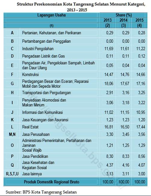 Struktur Perekonomian Kota Tangsel Menurut Kategori pada 2013 - 2015. (Sumber: BPS Kota Tangsel)