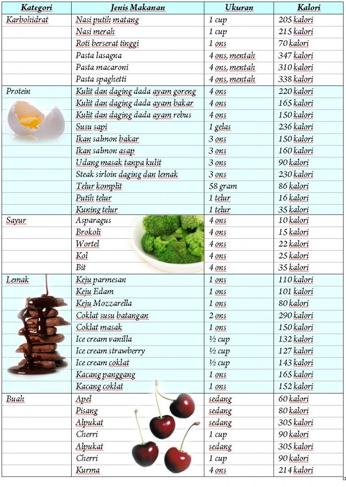 7 Cara Menghitung Jumlah Kalori Pada Makanan Paling Mudah