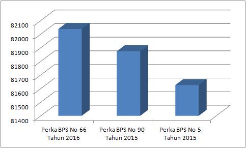 Grafik peningkatan jumlah Desa menurut BPS| Dokumentasi pribadi