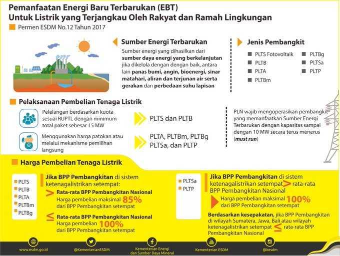 Kondisi Fakta Dan Permasalahan Energi Terbarukan Di Indonesia Oleh