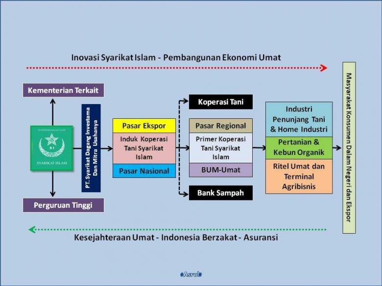 Skema Inovasi Pembangunan Ekonomi Umat (Dok-Asrul)