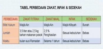 15 Trend Terbaru Contoh Pamflet Zakat Infaq Shadaqah Little Duckling Blog