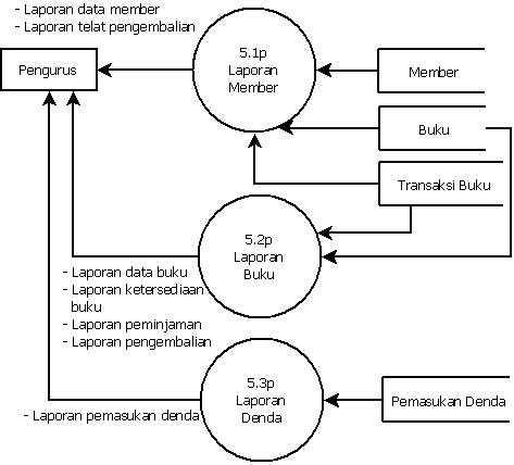 Perpustakaan elektronik oleh rizki hidayatullah kompasiana f 5a0c44f62599ec5084373de5g f 5a0c44f62599ec5084373de5g gambar 2 diagram kontek perpustakaan ccuart Gallery