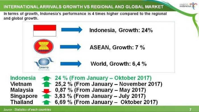 Pertumbuhan pariwisata nasional dibandingkan negara-negara tetangga. (Sumber: Statistik Setiap Negara/Presentasi Menpar)