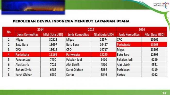 Perolehan Devisa Indonesia Menurut Lapangan Usaha. (Sumber: Presentasi Menpar)
