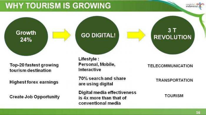 Pariwisata nasional harus Go Digital, kata Menteri Pariwisata Arief Yahya. (Sumber: Presentasi Menpar)