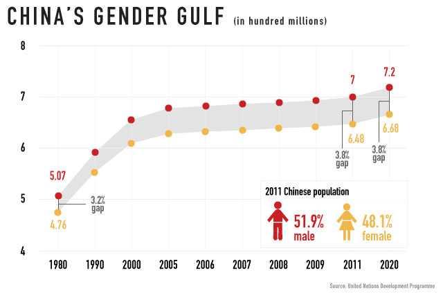 Ketidak seimbangan gender akan terus berlanjut. Sumber: CNN , i2.cdn.turner.com