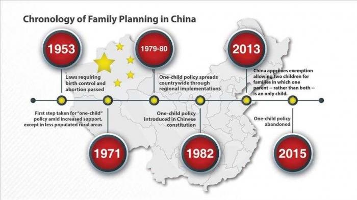 Perjalanan kebijakan pengontrolan kelahiran di Tiongkok. Sumber: aa.com.tr