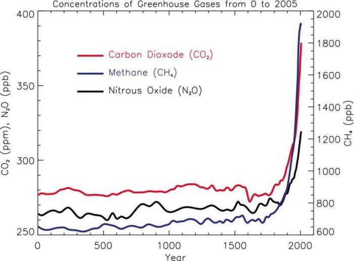 Grafik perkembangan konsentrasi gas rumah kaca (Image Source : https://scripps.ucsd.edu)