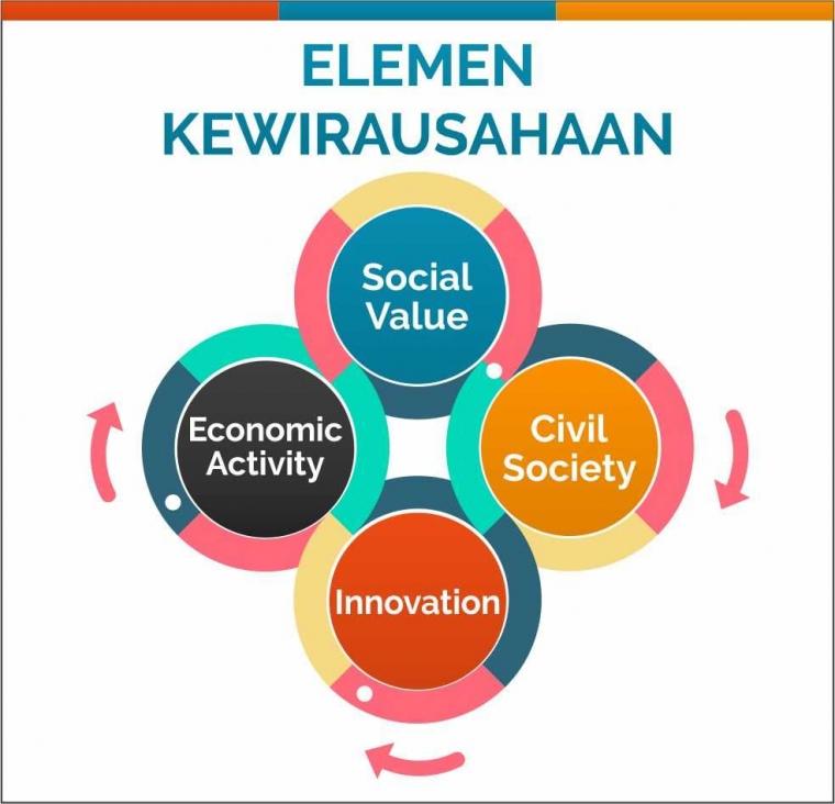 Apa Itu Wirausaha Sosial? Halaman 1 - Kompasiana.com