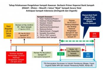 Ilustrasi Target Indonesia Bebas Sampah 2020 (Dok:Pribadi)