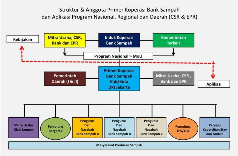 Ilustrasi Struktur Primer Koperasi Bank Sampah (dok:pribadi)