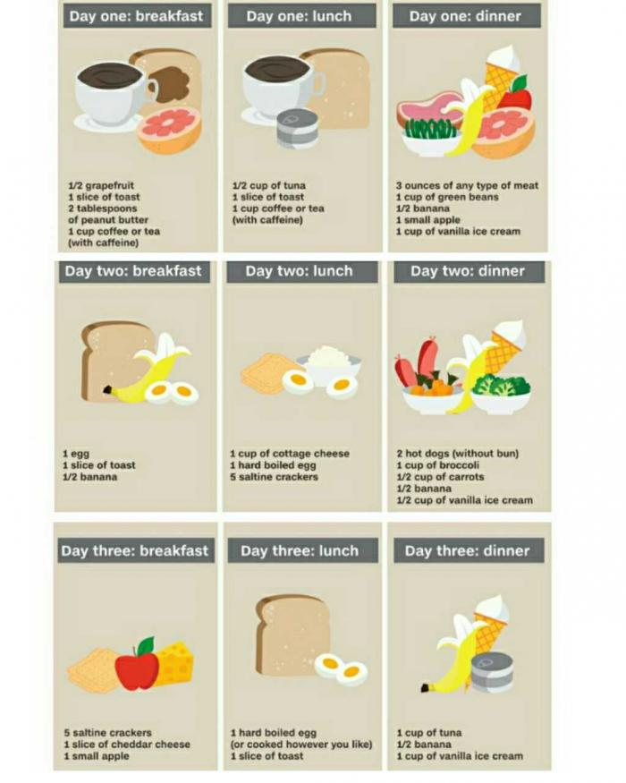 One Week Diet Plan To Lose 5 Pounds