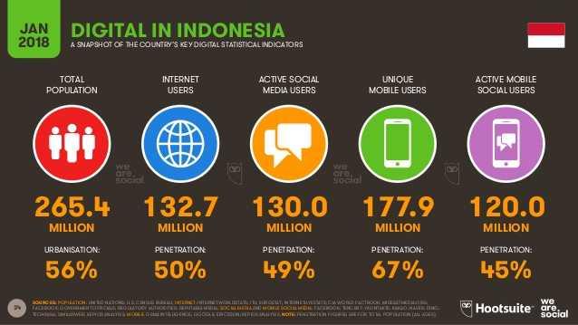 Statistik digital di Indonesia 2018. dok (Hootsuite)