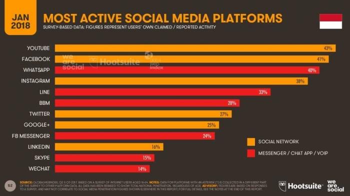 Media sosial yang paling banyak digunakan masyarakat Indonesia. dok (Hootsuite)