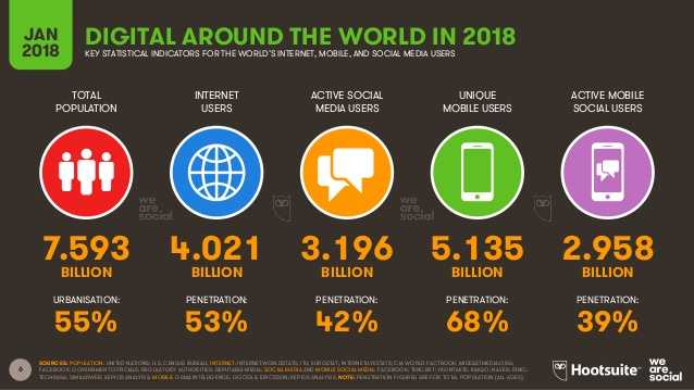 Gambaran umum digital di seluruh dunia 2018. dok (Hootsuite)
