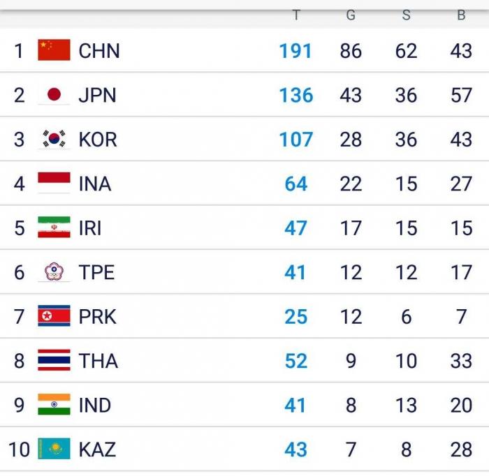 Indonesia berada di peringkat ke-4 dengan perolehan 22 emas pada Selasa pagi (28/8/2018)|Dok. Inasgoc AsianGames2018.id