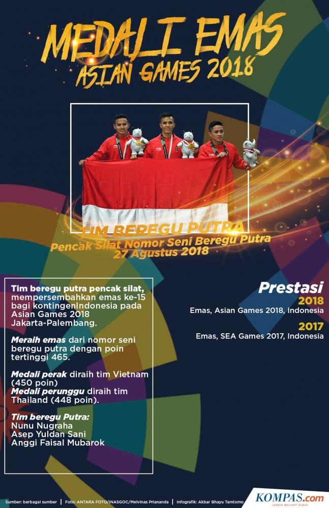 Peraih emas untuk Indonesia dari cabor olahraga pencak silat|Dok. Kompas.com