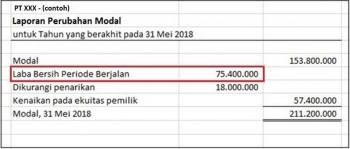 Contoh Laporan Perubahan Ekuitas Perusahaan Jasa Seputar Laporan