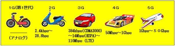 Perbandingan sistem dari 1G sampai 5G (www.hitachi-systems-ns.co.jp)