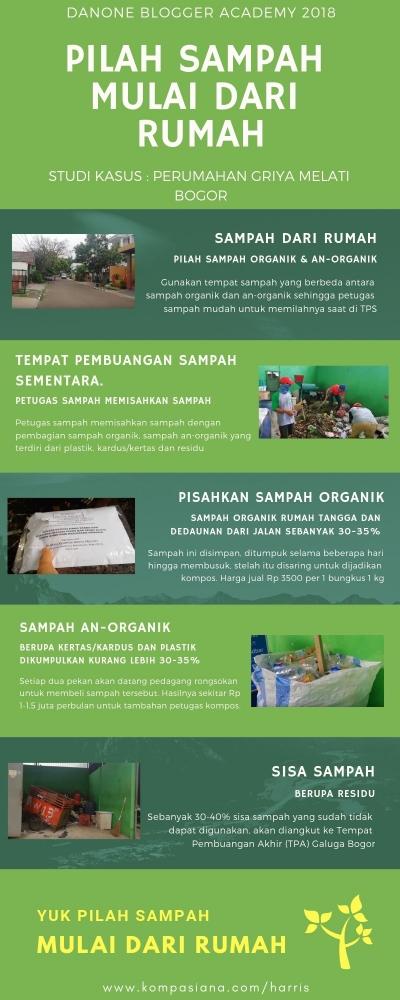 Infografis Pilah Sampah Mulai dari Rumah