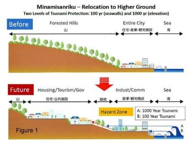 Ilustrasi: Relokasi dari zona tumbukan tsunami (Sumber: oregon.gov)