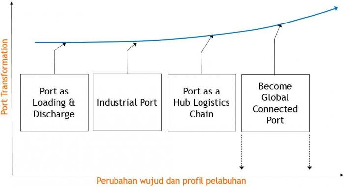 Transformasi Pelabuhan