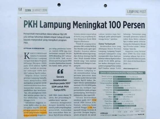 PKH Lampung Meningkat 100 Persen