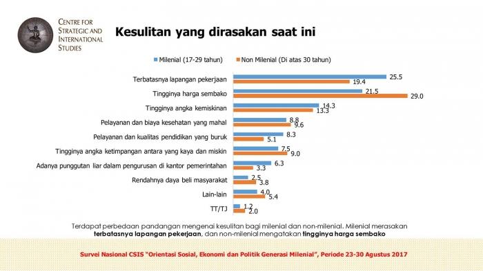 Hasil survei yang dirilis oleh CSIS tahun 2017