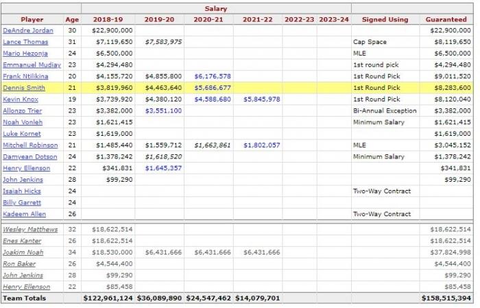 Salary Cap New York Knicks (basketball-reference.com)