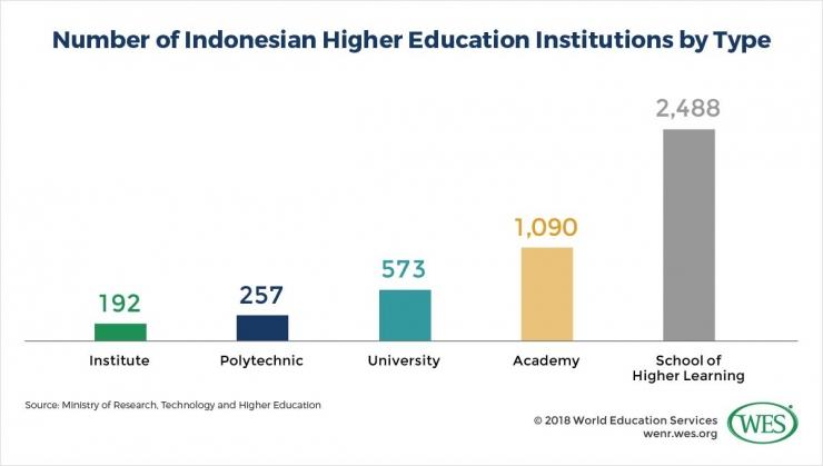 Jumlah institusi pendidikan di Indonesia-dokpri