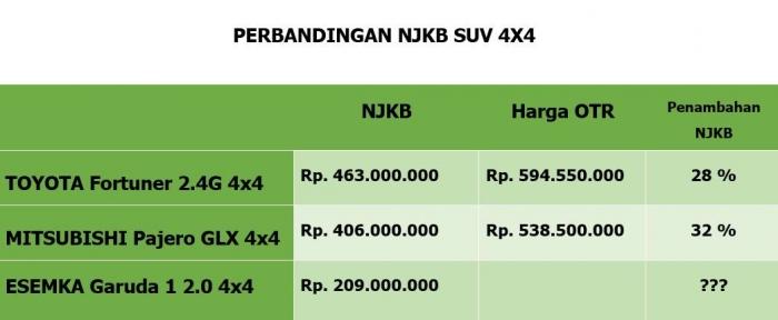 Perbandingan NJKB dan Harga OTR