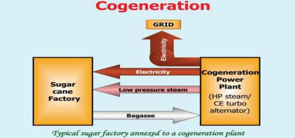 sistem-cogeneration-png-5ce57f5e3ba7f74f92742fc3.png