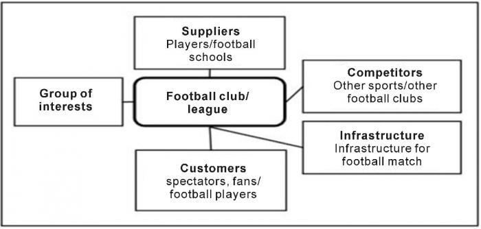 Gambar 2 : Micro-environment elements of football business. Source: Karpavicius and Jucevicius (2009),