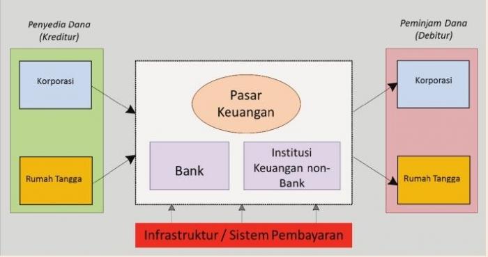sumber: bi.go.id/ infrastruktur sistem pembayaran